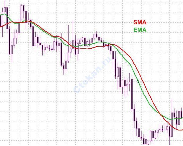 Moving Average индикатор EMA