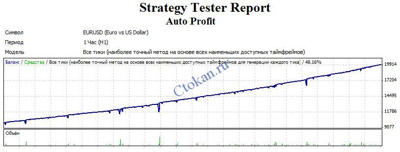 Бэктест советника Auto Profit на паре EUR/USD с таймфреймом 1 час