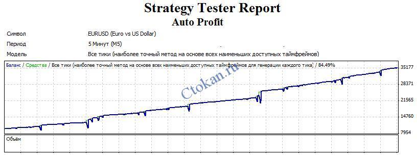Бэктест советника Auto Profit на паре EUR/USD с таймфреймом 5 минут