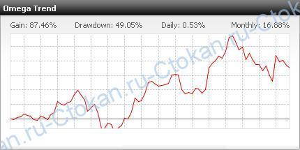 Мониторинг Omega Trend на дэмо-счете