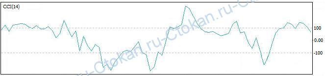 indicator CCI