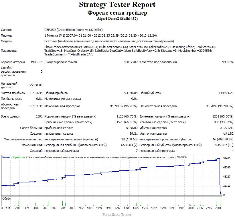 test 2010 forex setka trader