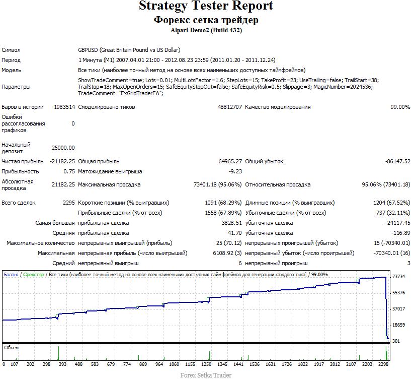 test 2011 forex setka trader