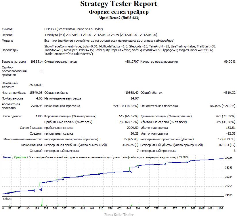 test 2012 forex setka trader